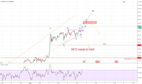 ETHUSD: Ethereum Will Shoot Higher