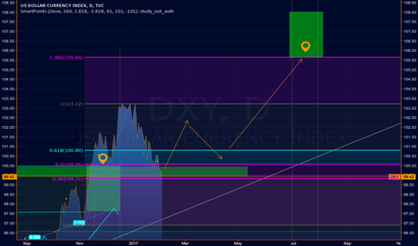 DXY: LAST MAN STANDING: DXY should turn long, otherwise it will fall.