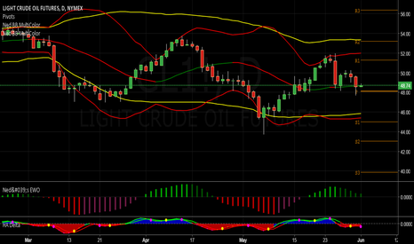 CL1!: Crude Oil Moves Down $1 but Fails to Close Below Range