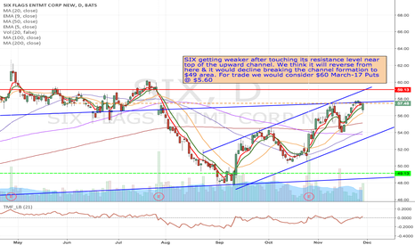 SIX: SIX - Short from top of the upper channel-line/resistance to $49