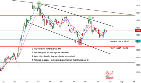 USDJPY: USDJPY Neutral - Awaiting P.A for a retest of TL