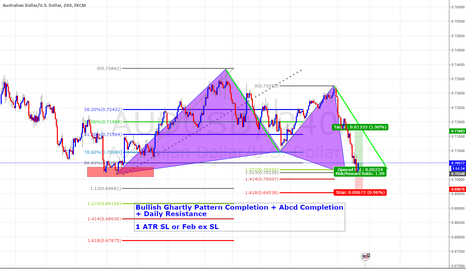 AUDUSD: Bullish Ghartly Pattern Completion + AB=CD Completion