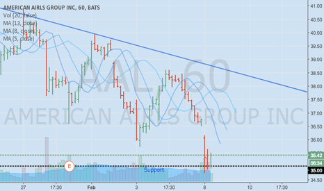 AAL: AAL confirms 35$ Support