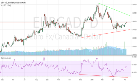 EURCAD: Won't Be Surprised To See EURCAD Breakdown Soon