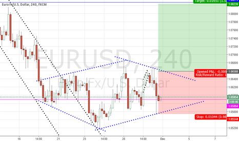 EURUSD: Diamond pattern- bullish