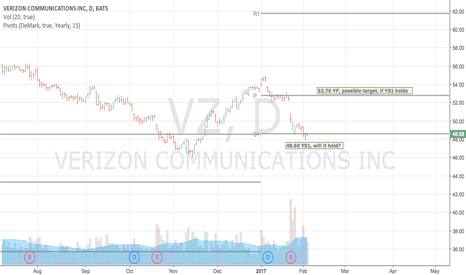VZ: VZ verzion comm will it be able to bounce from YS1