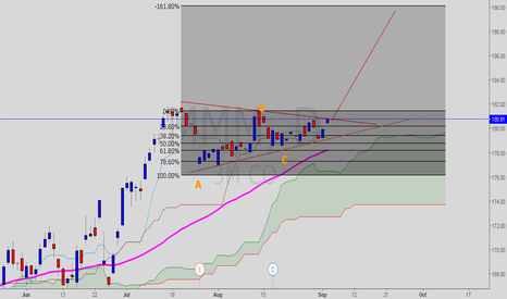 MMM: $MMM Longing for Target of $190