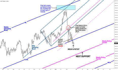 BANKNIFTY: BEARISH BANKNIFTY - DAILY CHART - MEDIAN LINE ANALYSIS