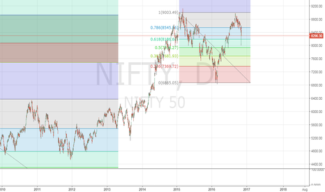 NIFTY: Nifty may go 10000+ in next 1 year.