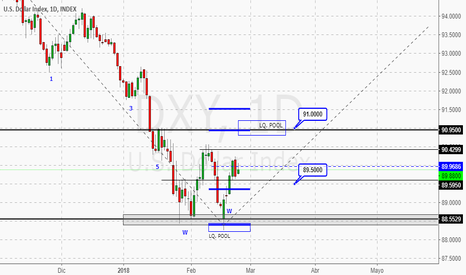 DXY: POSIBLE PANORA DXY PROX SEM