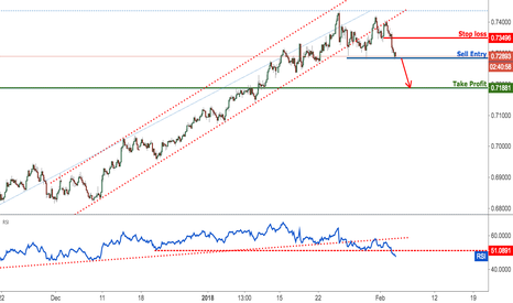 NZDUSD: NZDUSD testing major support, watch to sell on the break
