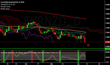 EURNZD: EURNZD - Short for the week of Dec 12 to 16, 2016