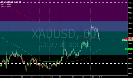XAUUSD: XAUUSD @ 1h @ is between `13 & `15 lows 1st trading space `17 ?