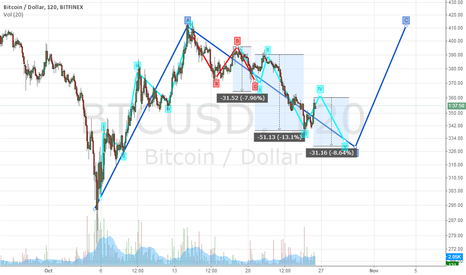 BTCUSD: The downward movement continues.