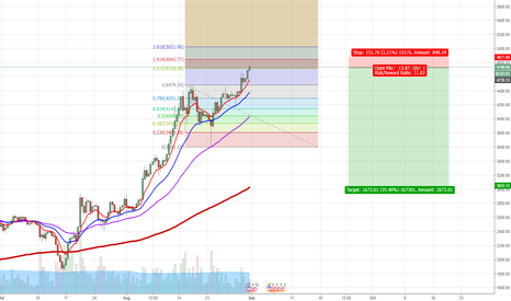 BTCUSD: Bitcoin Short Due end of wave 5th in this big UP move?