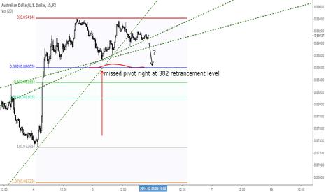 AUDUSD: $audusd short. missed pivot, price at trendline support - m15