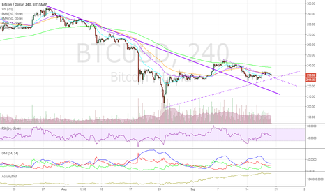 BTCUSD: Bitcoin: A Commodity?