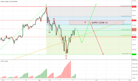 BTCUSD: BTCUSD at the key resistance zone