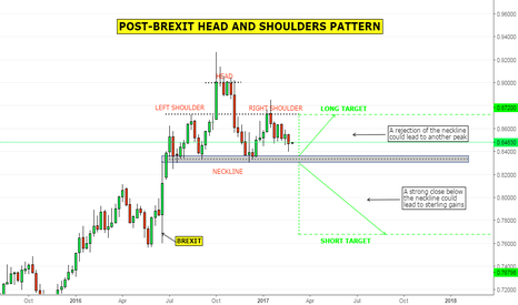 EURGBP: Post-Brexit Head and Shoulders Pattern