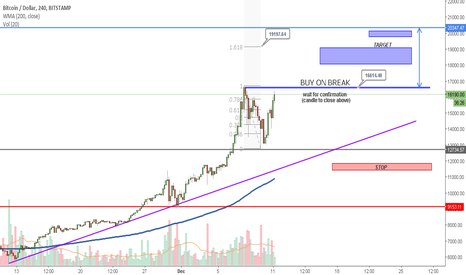 BTCUSD: BITCOIN | BUY it or PASS it?