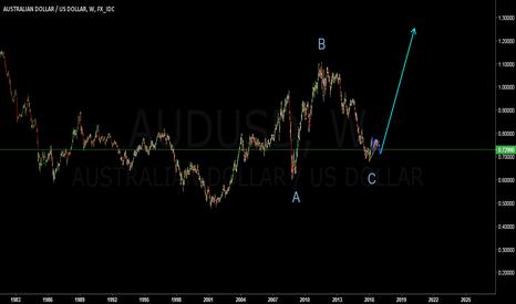 AUDUSD: Aussie ready for take-off//AUDUSD