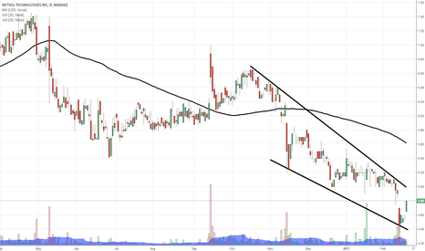 NTWK: $NTWK aiming for breakout here