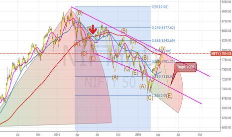 NIFTY: Short NIFTY Target 7100-7000