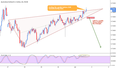 AUDUSD: AUDUSD rising wedge