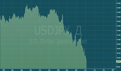 USDJPY: Доллар/йена