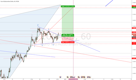 EURAUD: EURAUD - bullish Wolfe Wave - completing daily bat pattern