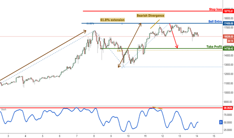 BTCUSD: BTCUSD dropping perfectly as expected, prepare to sell