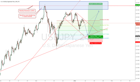 USDJPY: USD/JPY Long
