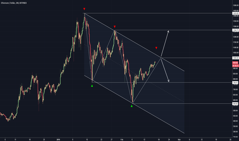 ETHUSD: Ethereum to a new low OR !