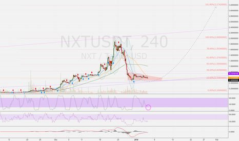 NXTUSDT: NXTUSDT (4h): what's next? nxt! correction over? 0.5 > 1 > 2 USD
