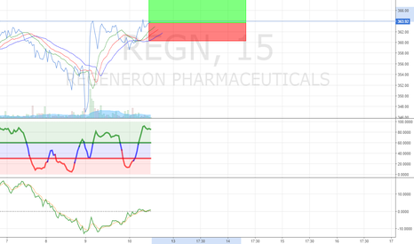 REGN: REGN Should go up by 0.55% or higher