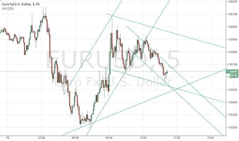 EURUSD: EURUSD 5M with Break Out Lines