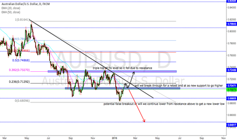 AUDUSD: AUDUSD DAILY COULD GO EITHER WAY KEEP AN EYE ON IT
