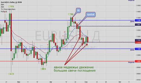 EURUSD: Евродоллар короткая