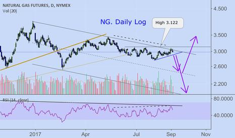 NG1!: FU on Natural Gas