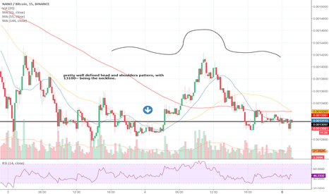 NANOBTC: well defined head and shoulders pattern