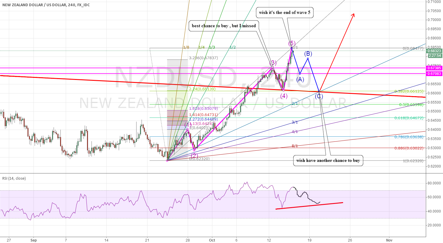 NZDUSD: I am a day dreamer,wish have another chance