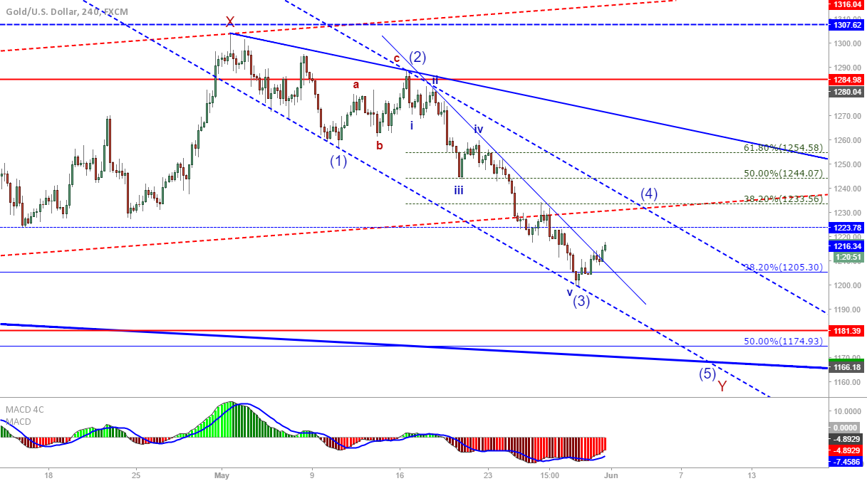 XAU/USD: EW count - wave 4 ongoing?