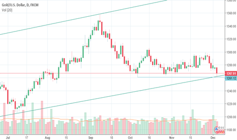 XAUUSD: Looking long on Gold
