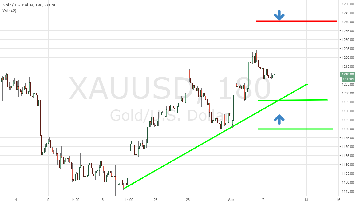 Gold Trade with Fed's Help
