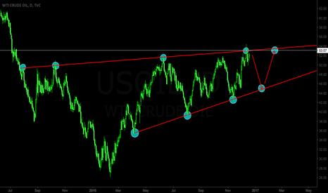 USOIL: US/OIL