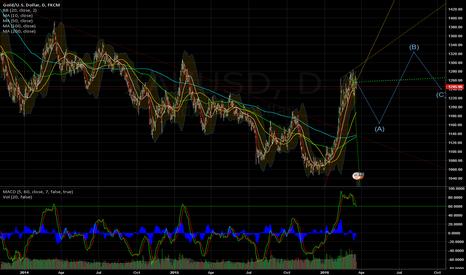 XAUUSD: Long term play on gold