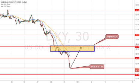 DXY: Intraday long at 92.3& for target 92.75 (43pips)