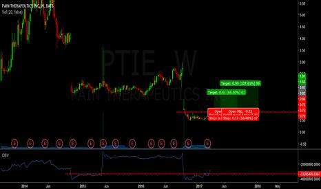 PTIE: ptei - long - breakout
