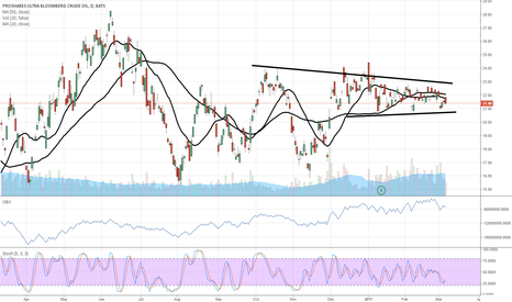UCO: $UCO $USO going nowhere