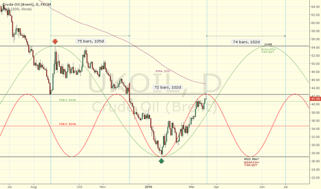 UKOIL: Petroleo BRENT objetivos técnicos para especulación